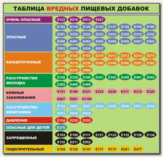 Tablitsa-vrednosti-pishhevyih-dobavok