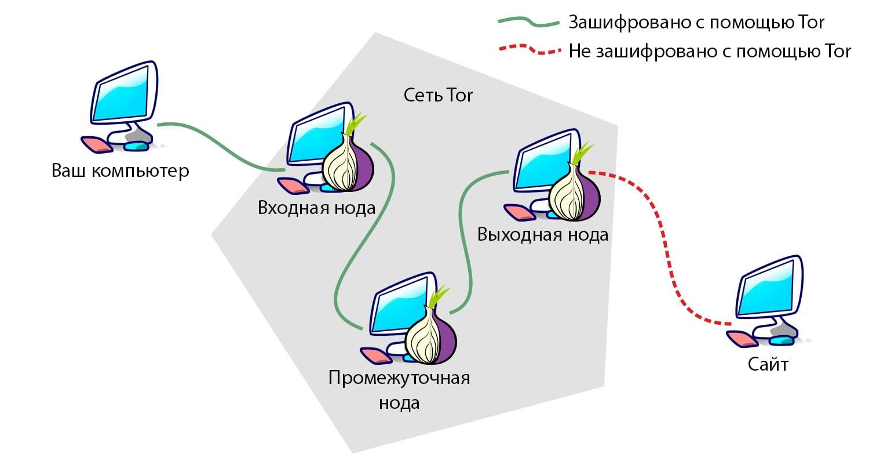 CHto-takoe-Tor