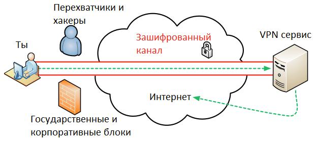 CHto-takoe-VPN