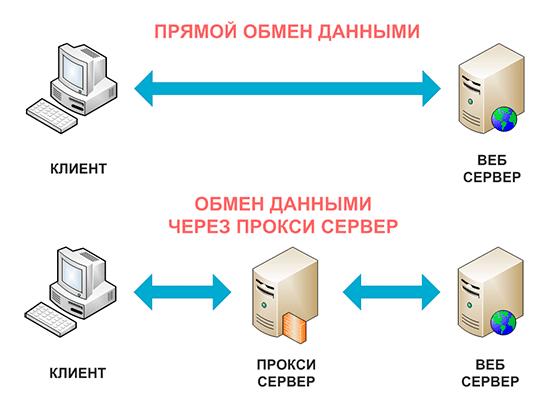 CHto-takoe-proksi-server