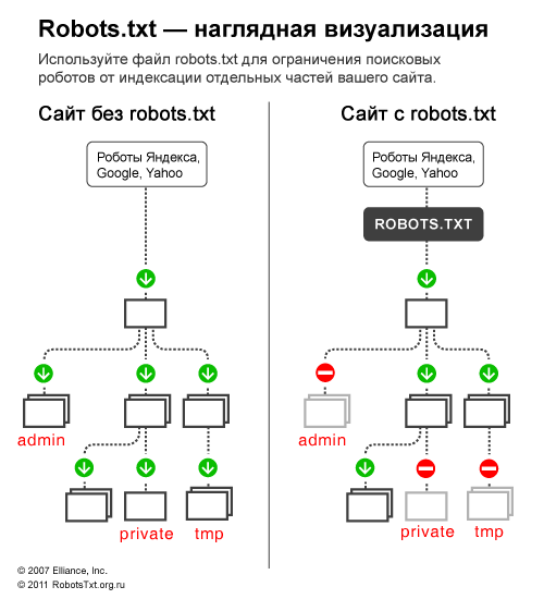 Robots для wordpress (1)