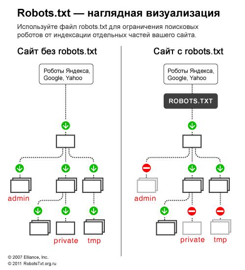 Robots для wordpress (1)